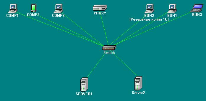 Пример карты сети Friendly Pinger